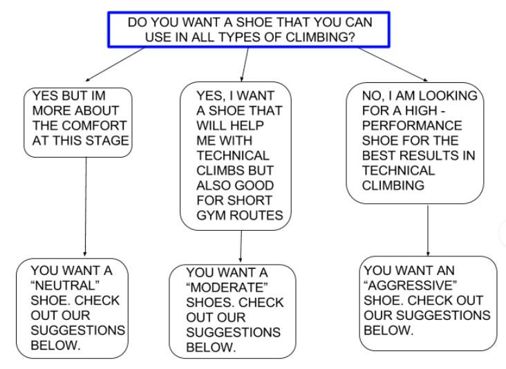 climbing shoe flow chart