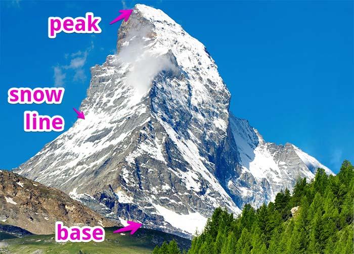 3 mountain parts