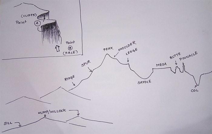 diagram parts of mountain