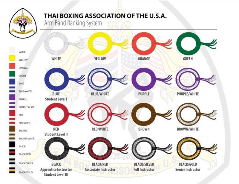 muay thai rankings system